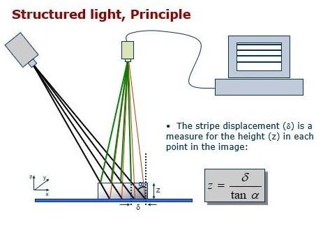 structured light-1
