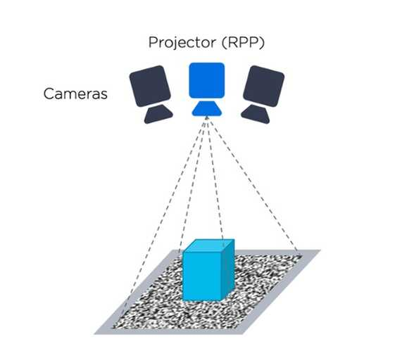 3D Vision Technology - Active Stereo Vision - Zivid-1