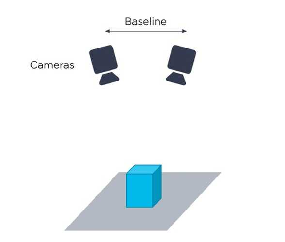 3D Vision Technology - Stereo Vision  - Zivid-1
