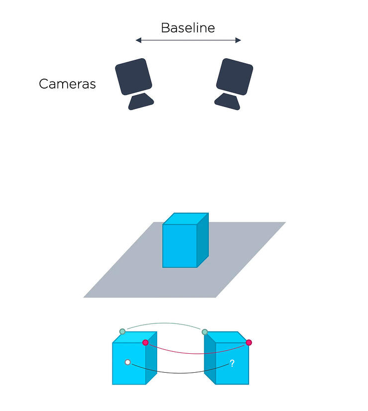 3D-Vision-Technology-Stereo-Vision