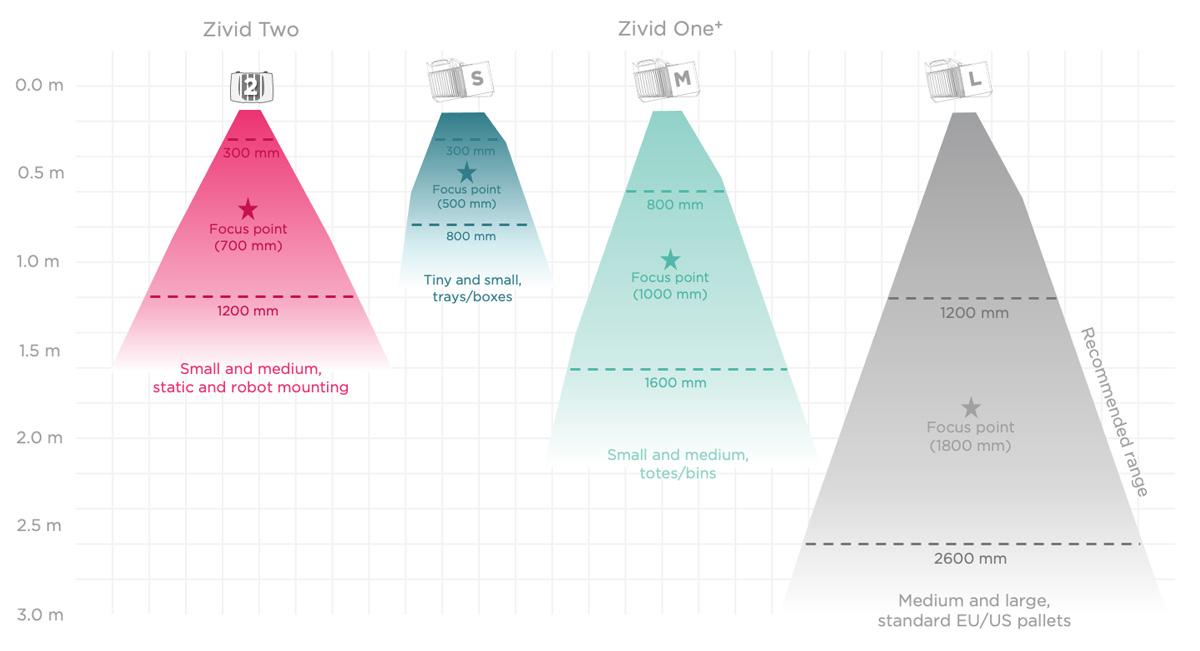 Zivid-3D-depth-camera-selector